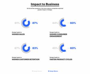Impact design sur site ecommerce
