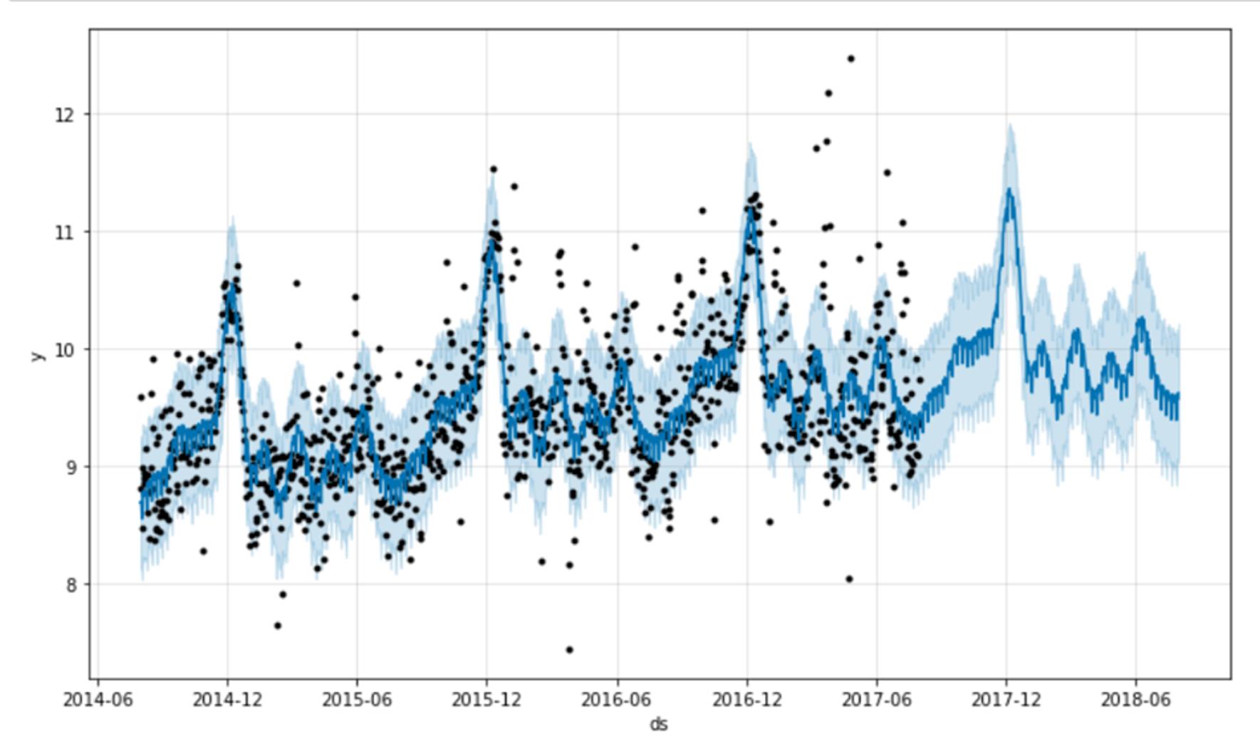 analyse predictive Python