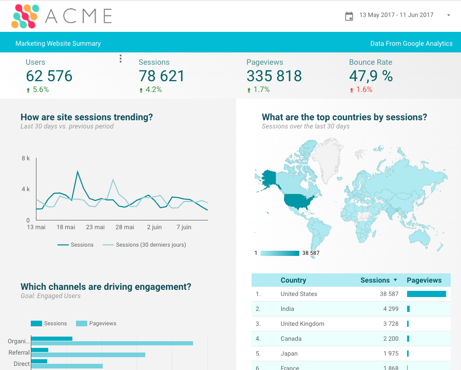 automatiser rapports Google Analytics - 4