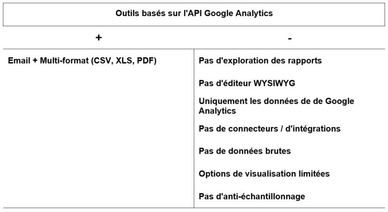 AUtomatiser ses rapports Google Analytics GA API