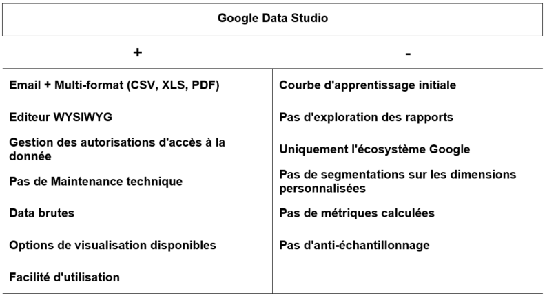 Automatiser ses rapports Gogle Analytics Google Data Studio