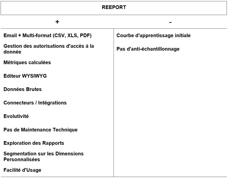 Automatiser ses rapports Google Analytics Reeport