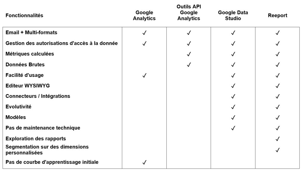 Automatiser ses rapports Google Analytics récap