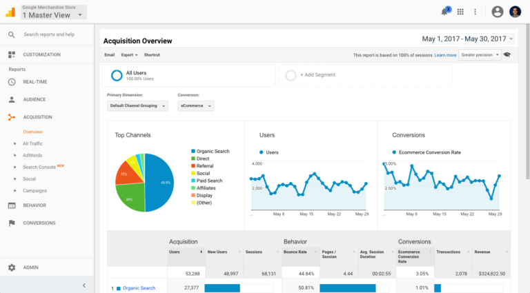automatiser rapports Google Analytics