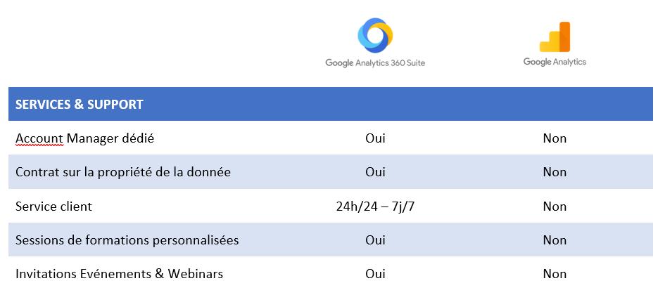 Tableau Google Analytics 360 VS Google Analytics 3