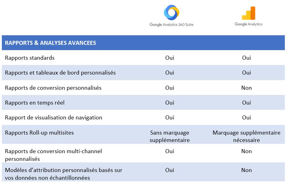 Tableau 3 Google Analytics 360 VS Google Analytics